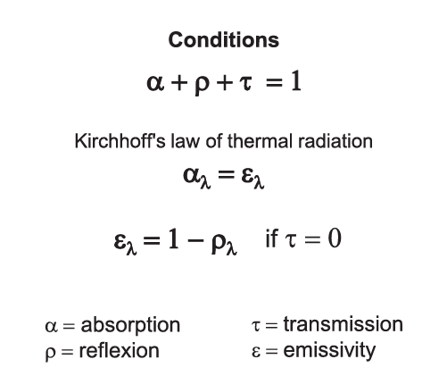 Principles of emissivity measurement1 Conditions